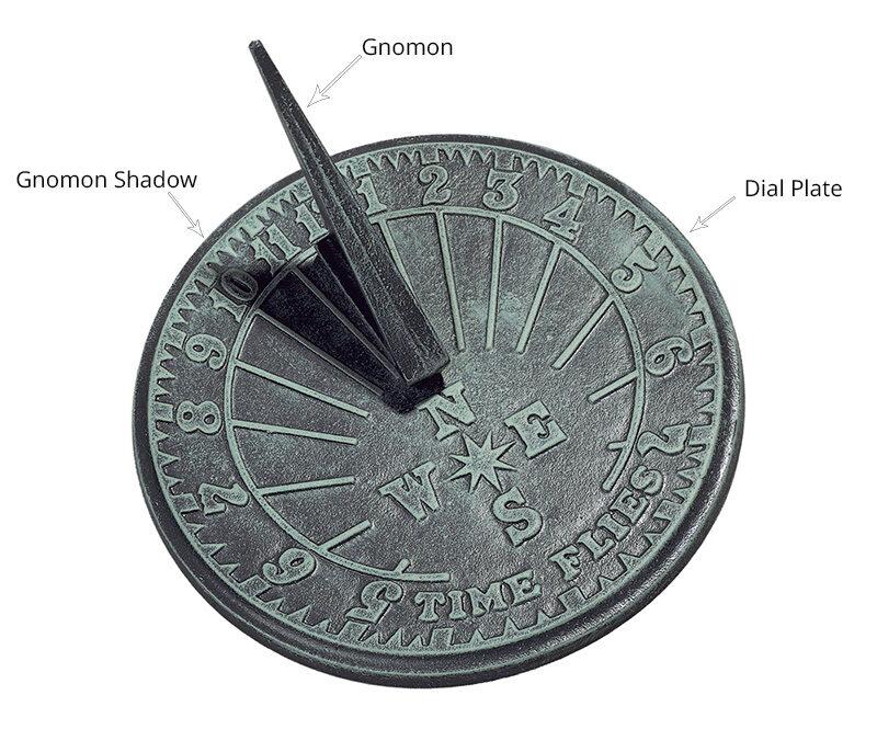 diagram of a sundial